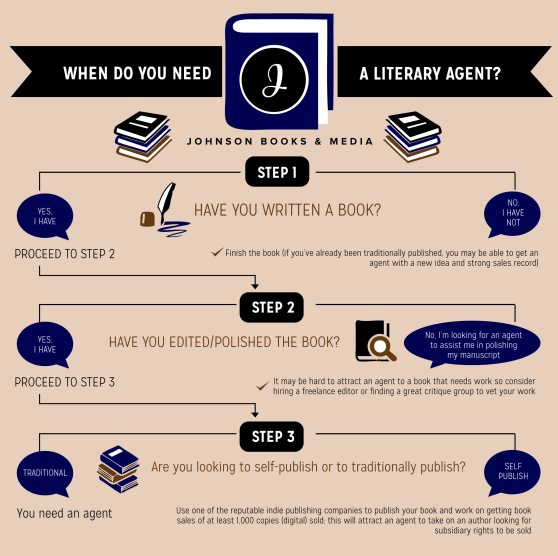 When Do You Need a Literary Agent?